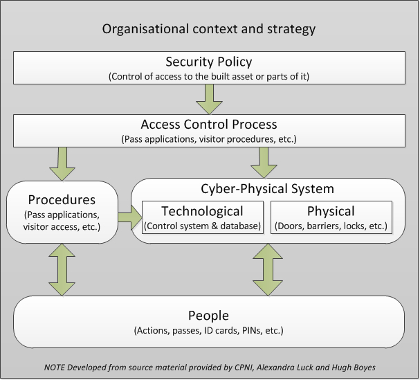 Figure 4 - Example of interaction of security aspects to provide access control to a building. This figure appeared in PAS 1192-5 and is reproduced with kind permission of BSI.