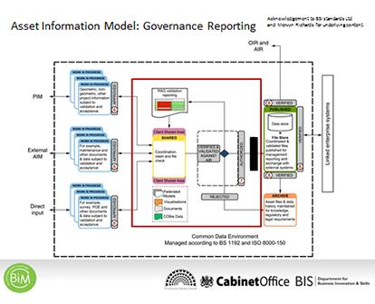 Asset information model