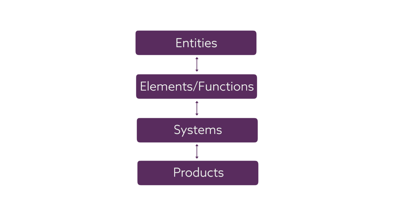 Uniclass 2015 - Entities, Elements/Functions, Systems and Products tables
