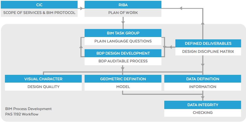 BIM Workflow diagram